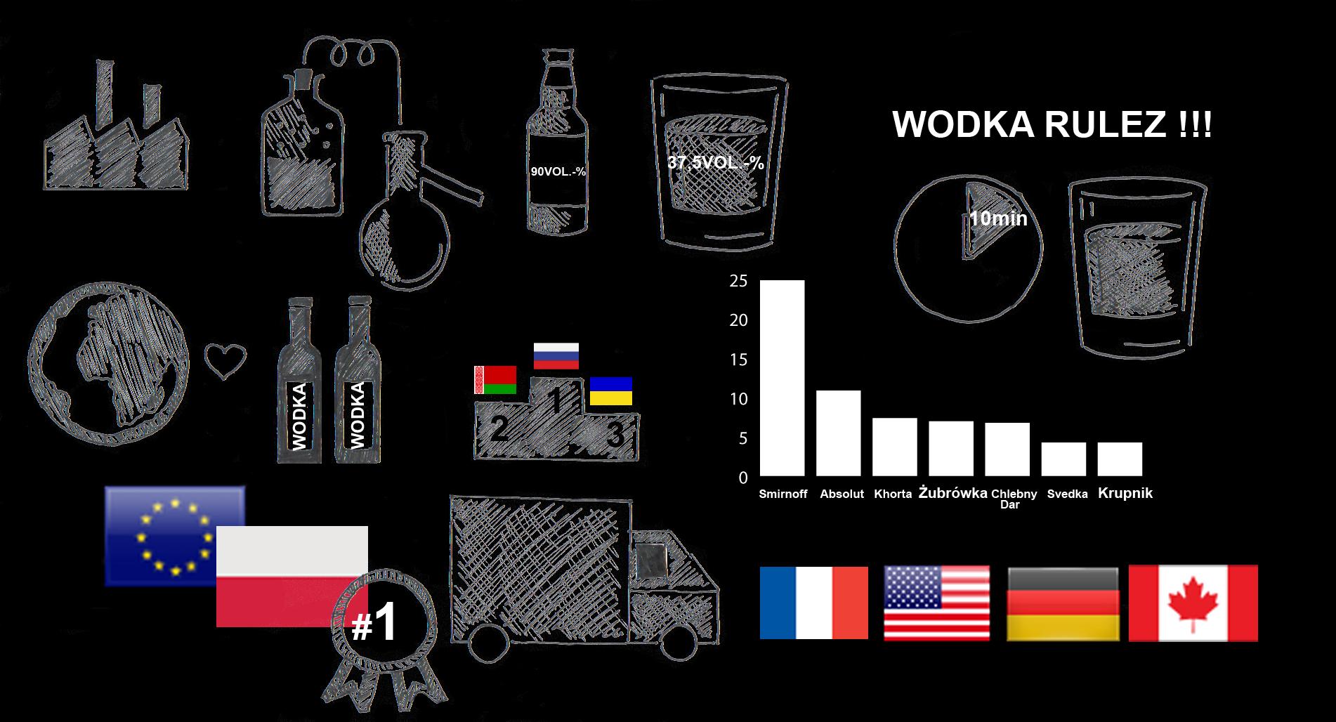 Aritkel - Wodka in Zahlen - Polnischer Wodka
